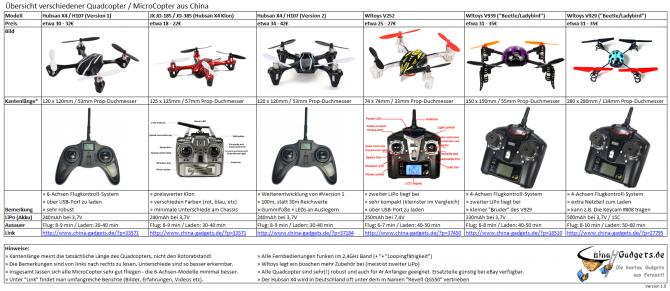 Quadcopter Vergleich: Bild anklicken um es zu vergrößern (500kB PNG)