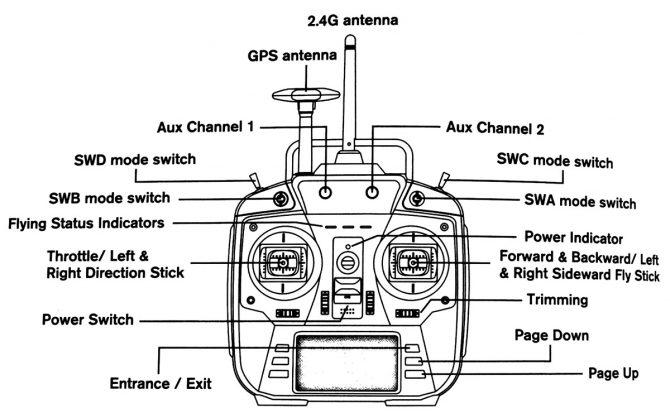 Erläuterung der Controller-Elemente
