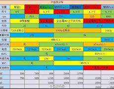 Meizu-Roadmap