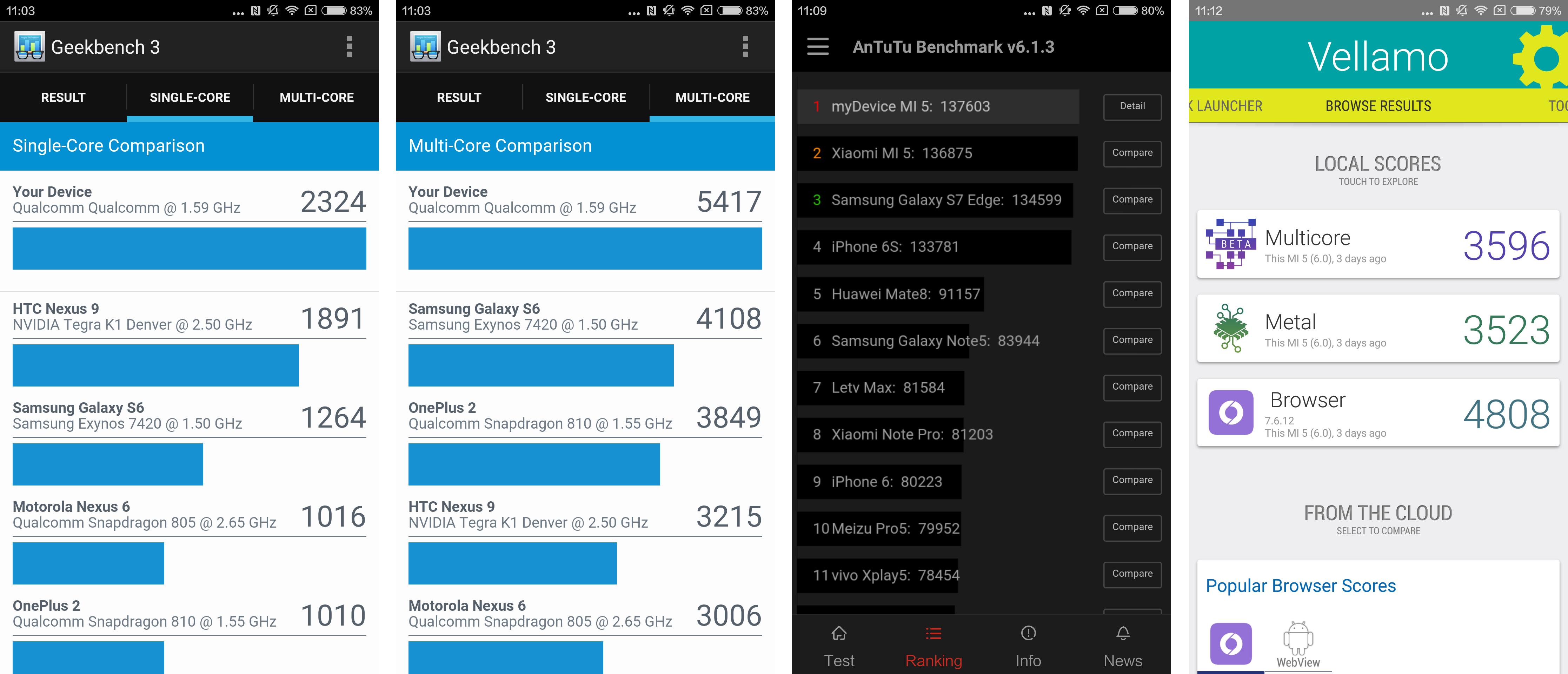 Benchmark Ergebnisse von Vellamo, Geekbench und Antutu beim Mi 5