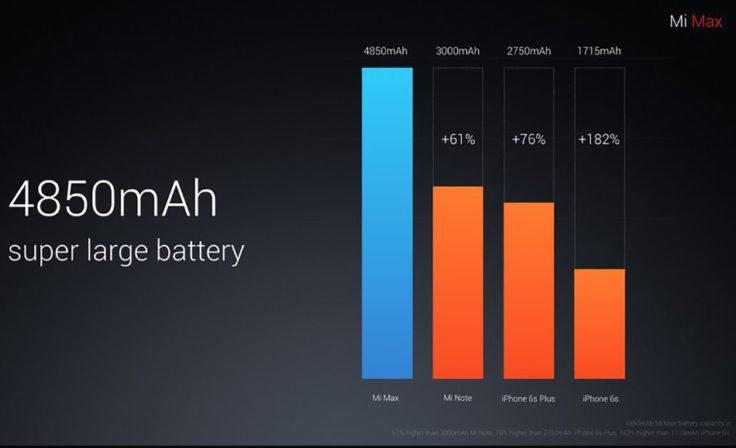 Xiaomi Mi Max Phablet Batterie