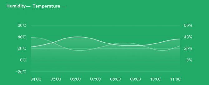 xiaomi hygro-thermometer (4)