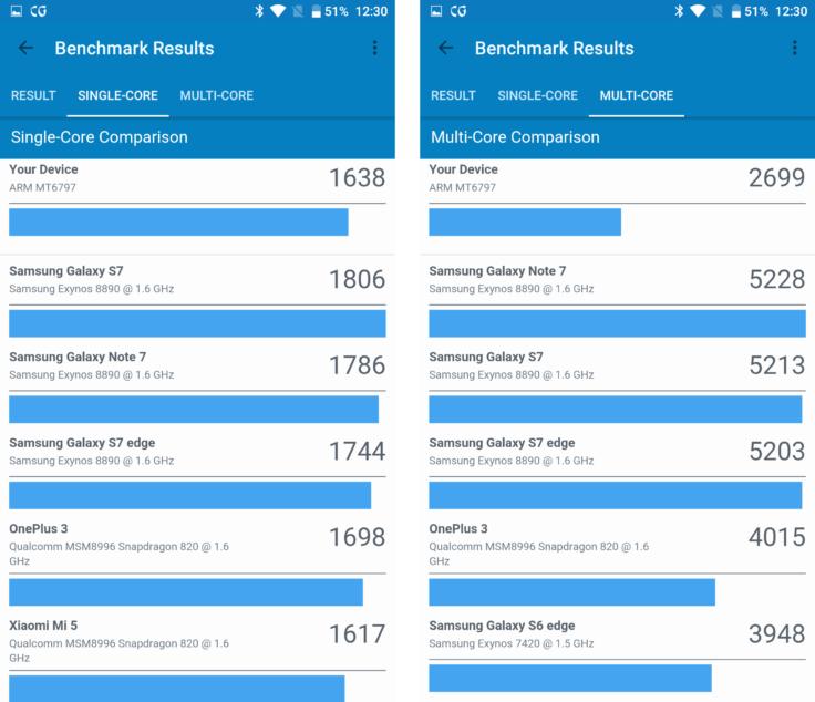 Homtom HT10 Smartphone Benchmark Vergleich