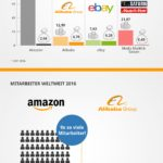 Amazon vs. Alibaba Infografik