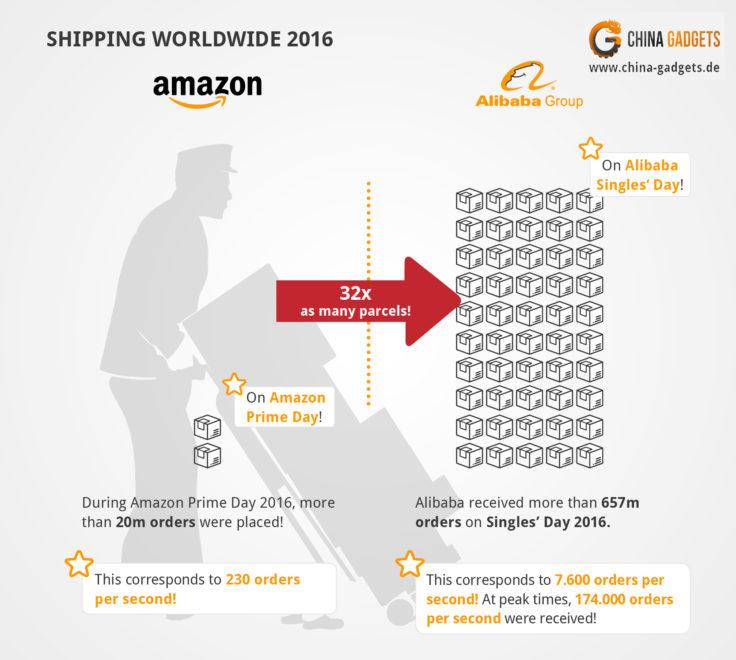 Shipping Worldwide 2016