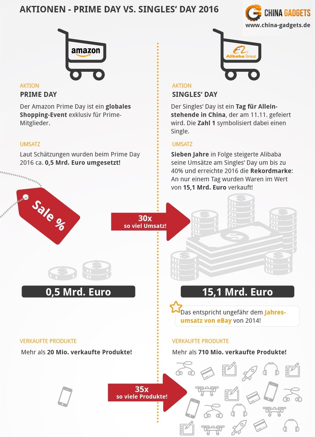 infografik amazon vs alibaba e commerce riesen im. Black Bedroom Furniture Sets. Home Design Ideas