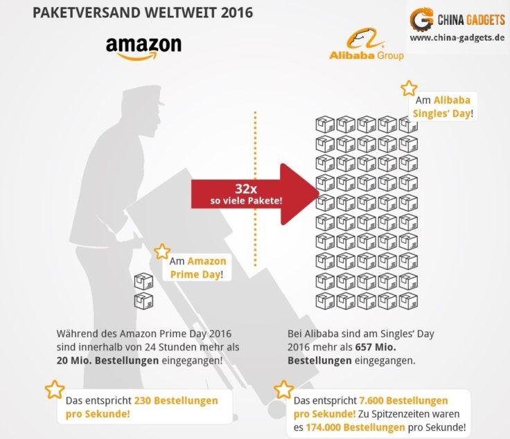 Paketversand Amazon Prime Day vs Alibaba Singles' Day