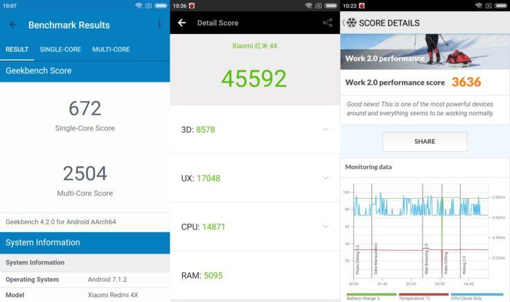 Xiaomi Redmi 4X Benchmarks