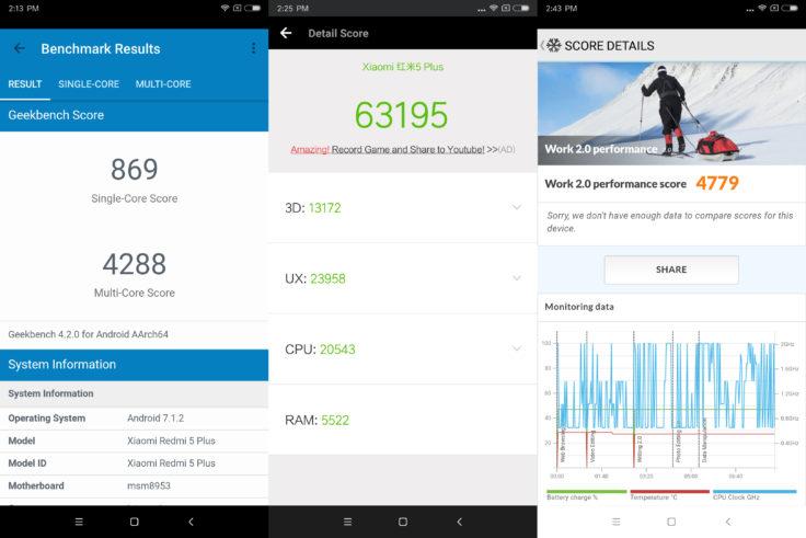 Xiaomi Redmi Plus 5 Benchmarks