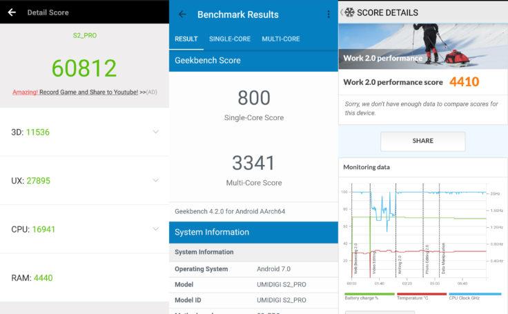 UMIDIGI S2 Pro Smartphone Benchmarks