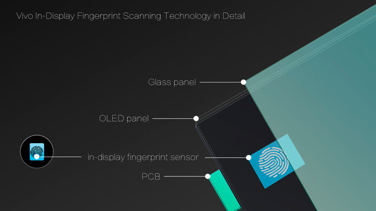 Vivo Fingerabdrucksensor im Display Technik