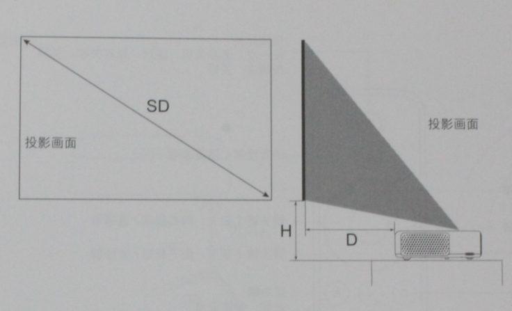 Xiaomi Kurzdistanz-Beamer Anleitung Entfernung der Prijektion