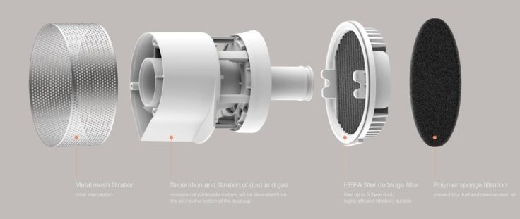 Roidmi F8 Akkustaubsauger Filter Aufbau