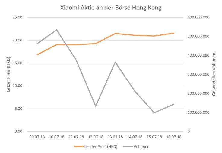 Xiaomi Verlauf Börse