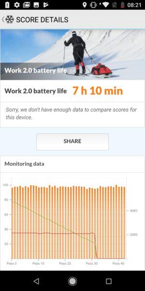 Xiaomi Mi A2 Akkulaufzeit Benchmark