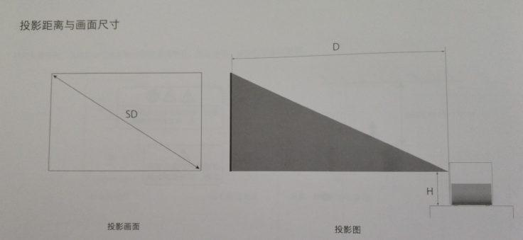 Xiaomi Mijia Beamer Entfernung zur Wand