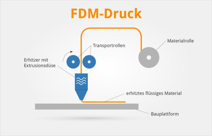 FDM Druck Aufbau