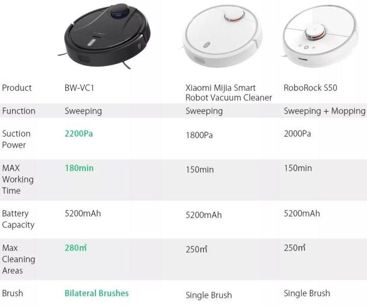 BlitzWolf BW-VC1 Saugroboter Vergleich Xiaomi Saugroboter