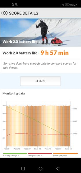 Huawei Nova 4 Akku Benchmark