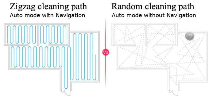 Saugroboter Navigation Zigzag-Modus Infrarotsensoren