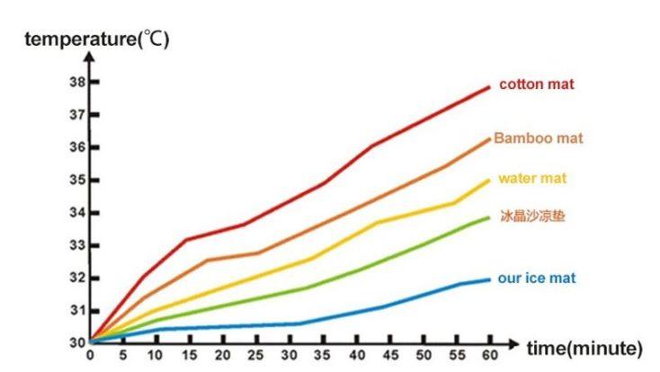Kühlmatte für Haustiere-Diagramm der Kühlung im Vergleich.