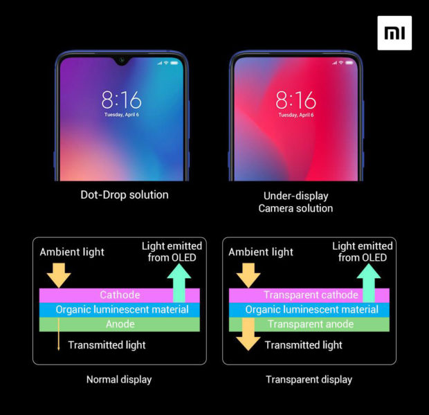 Xiaomi Unter Display Kamera Funktion