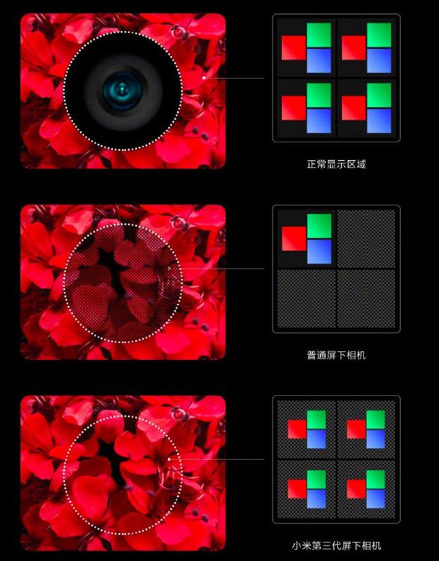 Xiaomi USC Smartphone Technik