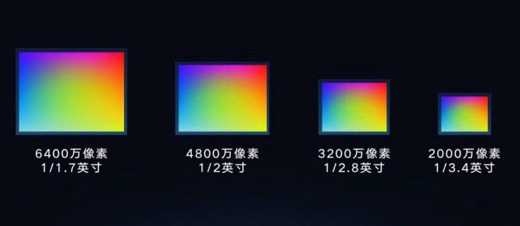 64 MP Smartphone Sensorgrößen Vergleich
