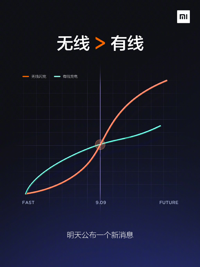 Xiaomi Mi Charge Turbo Grafik