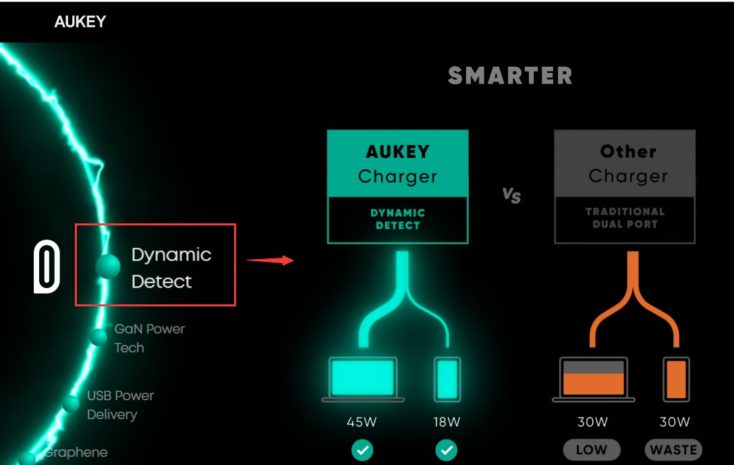 Aukey Dynamic Detect