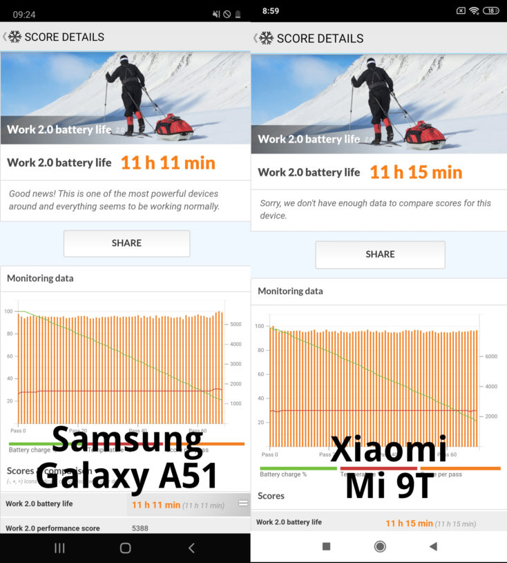 Samsung Galaxy A51 Akkubenchmark vs Mi 9T