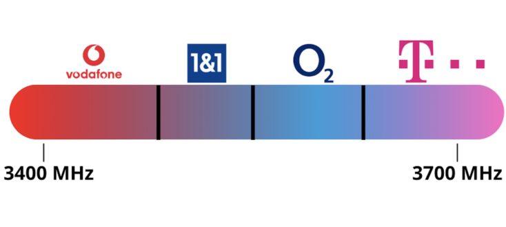 5G Frequenzverteilung