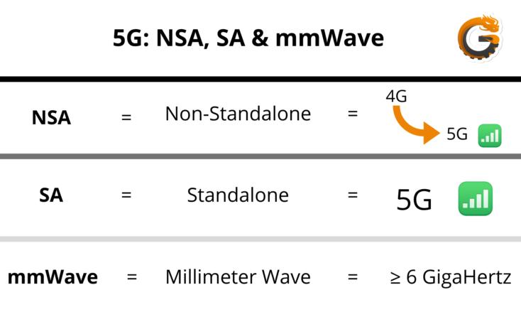 5G erklaert NSA SA mmWave 3