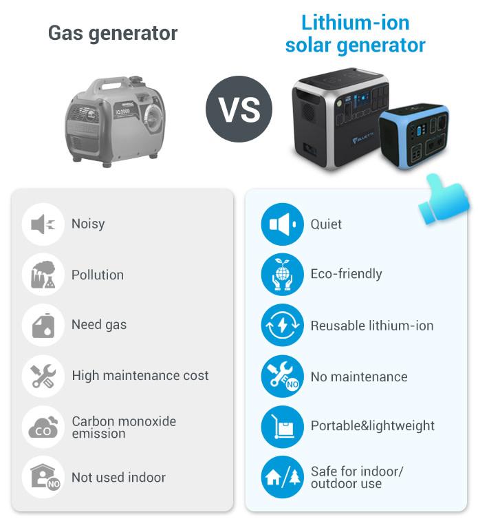 Bluetti AC200 Power Station Solar power vs Gas power