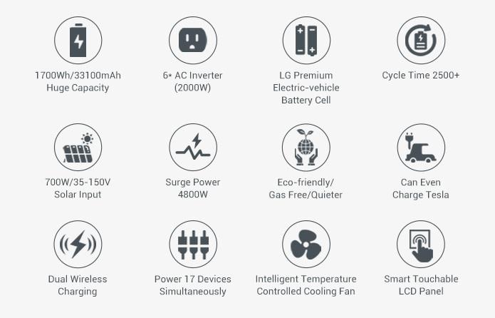 Bluetti AC200 Power Station Technische Daten
