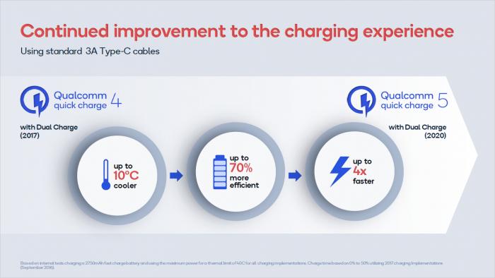 Qualcomm Quick Charge 5 Verbesserungen