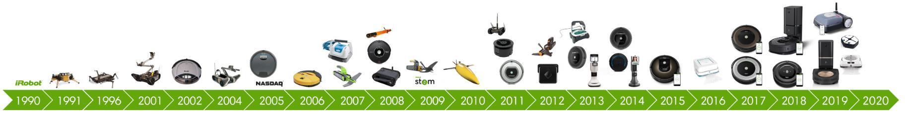 iRobot Roomba S9 Saugroboter Unternehmensgeschichte