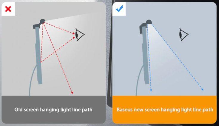 Baseus Monitorlampe Lichtwinkel