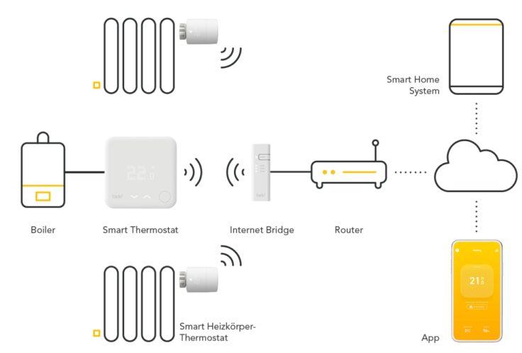 tado smarte Thermostate Funktionsweise App WLAN Zuhause Bridge