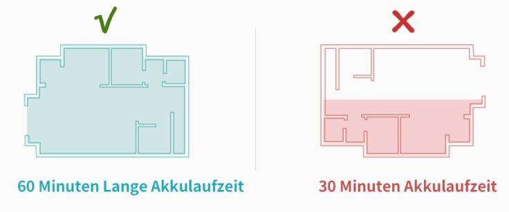 Redkey F10 Akkusauger Akkulaufzeit Darstellung Beschreibung