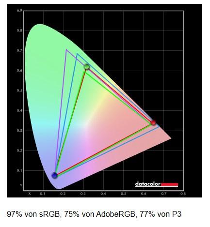 BlitzWolf BW-GM2 Monitor Farbraum